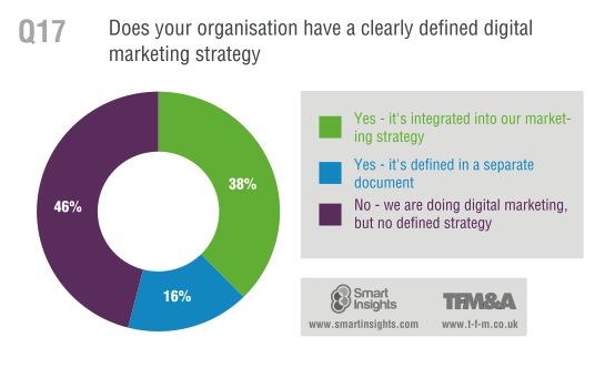Statistiques d'utilisation d'une digital marketing strategy par les entreprises