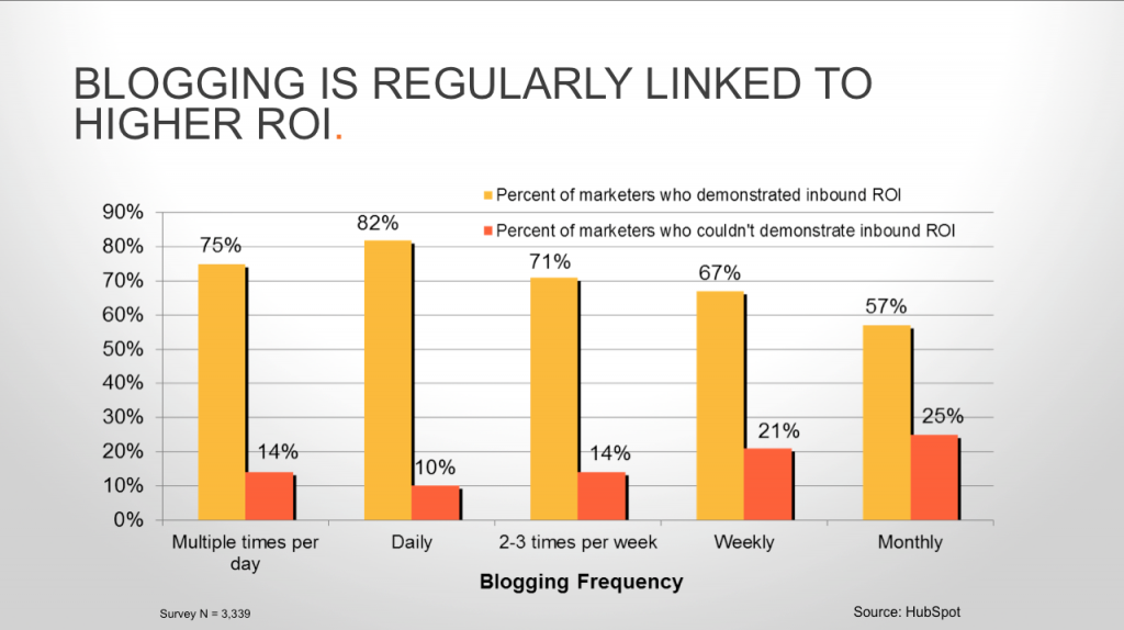 Content marketing strategy : better ROI for Inbound and Blogging
