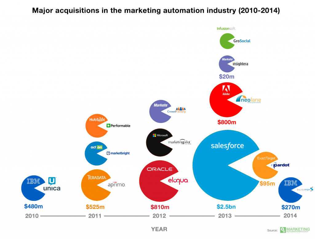 acquisitions-marketing-automation-industry-1024x777