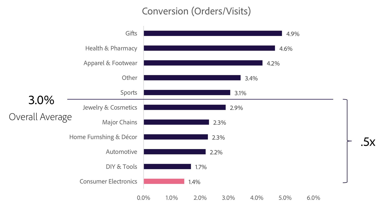 Taux de Conversion e-commerce 2020-2021